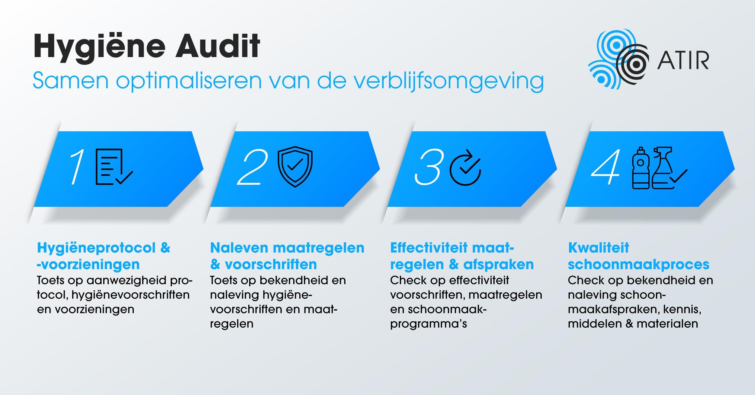Hygiëne audit